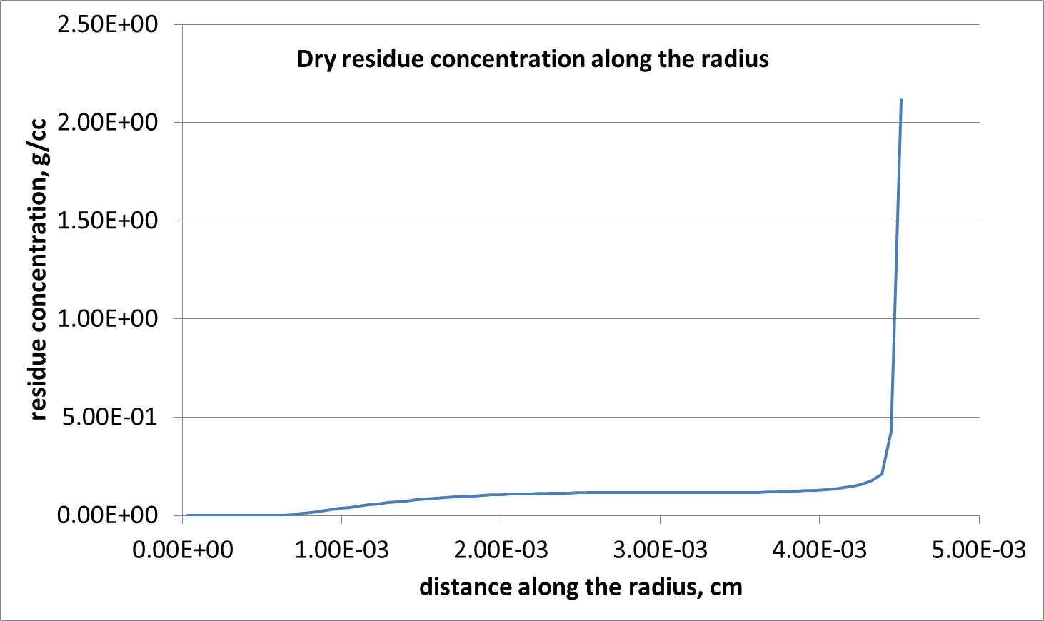 Predicted distribution dry residue