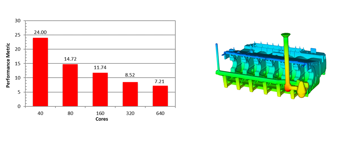HPDC - Engine Block Simulation HPC Benchmark