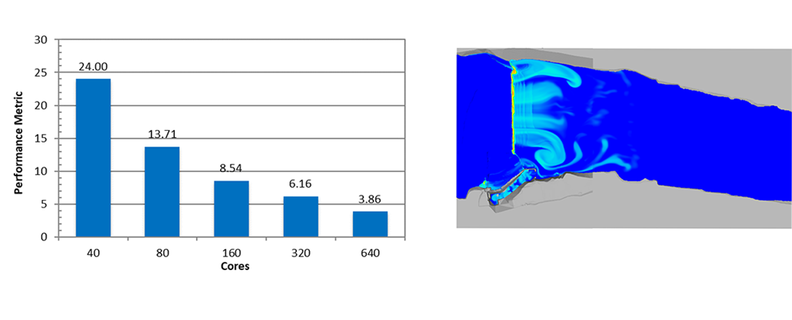 Water & Environmental - Hydraulics Simulation HPC Benchmark