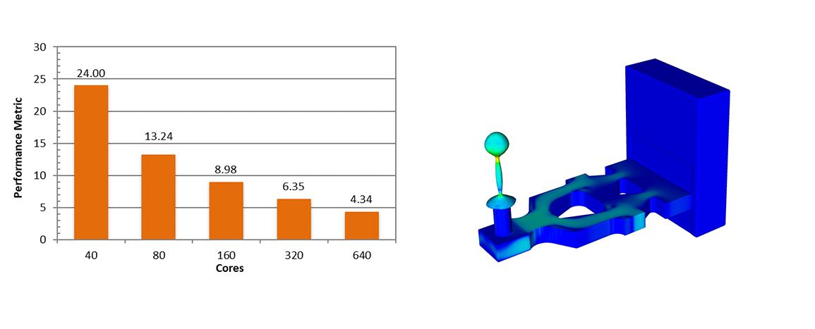 Microfluidics Inkjet Simulation HPC Benchmark