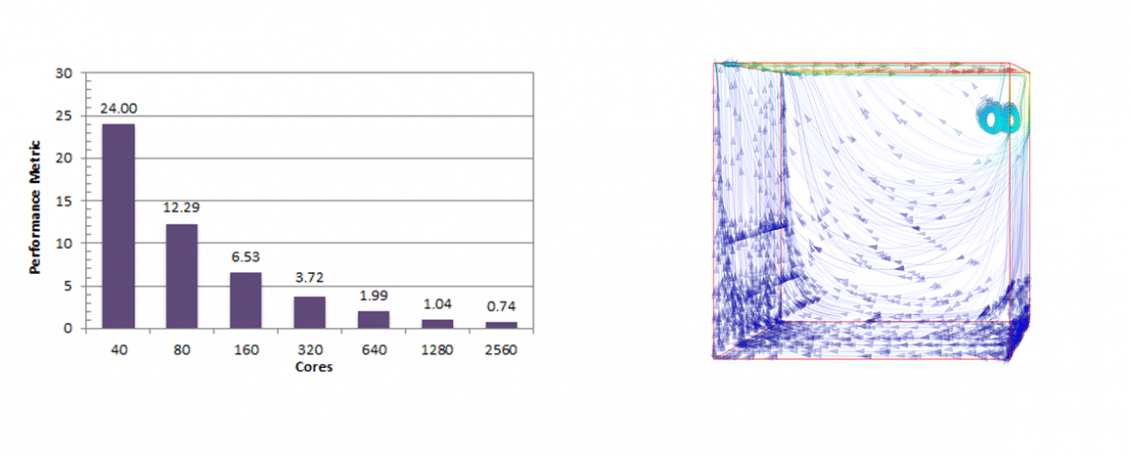 Lid-Driven Cavity Simulation HPC Benchmark