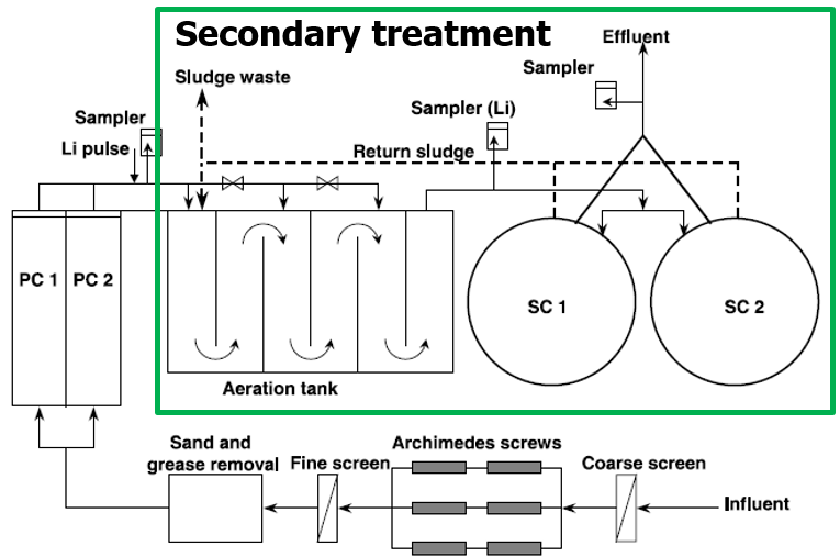 Schematic of a wastewater treatment plant