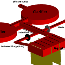 Activated sludge settling model blog