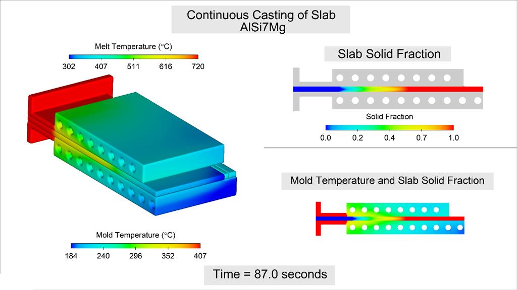 Continuous slab casting