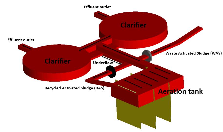 Zele WWTP setup in FLOW-3D