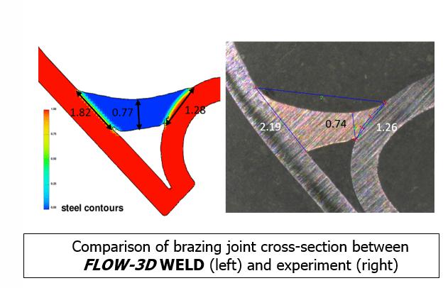 laser brazing comparison