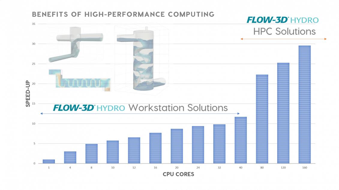 고성능 컴퓨팅 FLOW-3D HYDRO