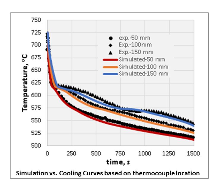 Cooling curve FLOW-3D CAST