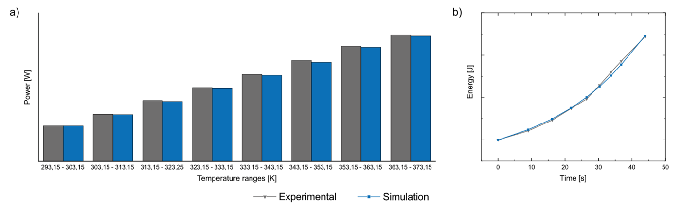 Experimental vs. simulation results core drying
