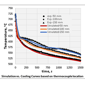 Solidification modeling blog