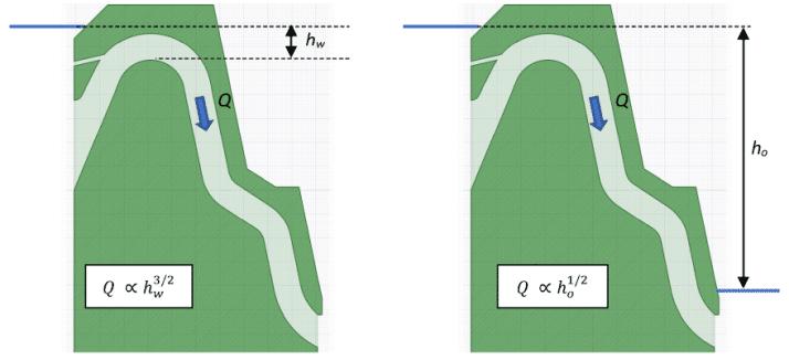 Siphon spillways schematic