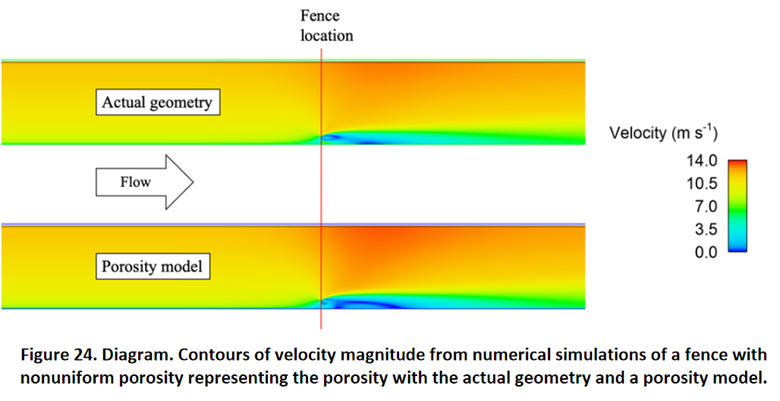 Diagram: Contours of velocity magnitude from numerical simulations of a fence, actual model versus porosity model