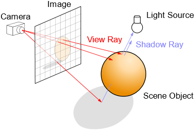 ray tracing engine renders an image