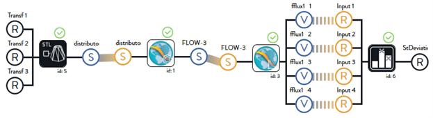 FLOW-3D (x) workflow