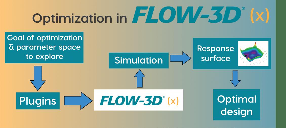 FLOW-3D (x) optimization