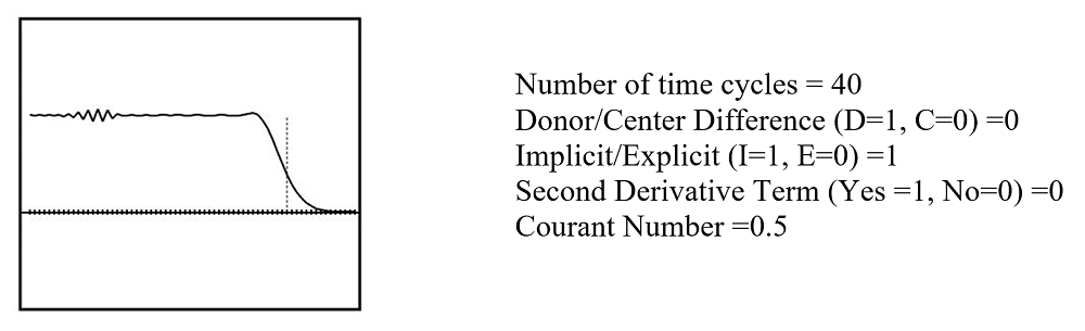 Implicit central difference result