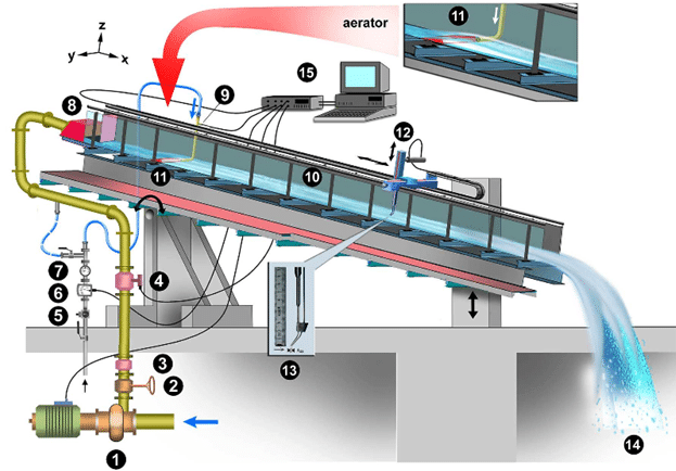 Layout of experimental chute