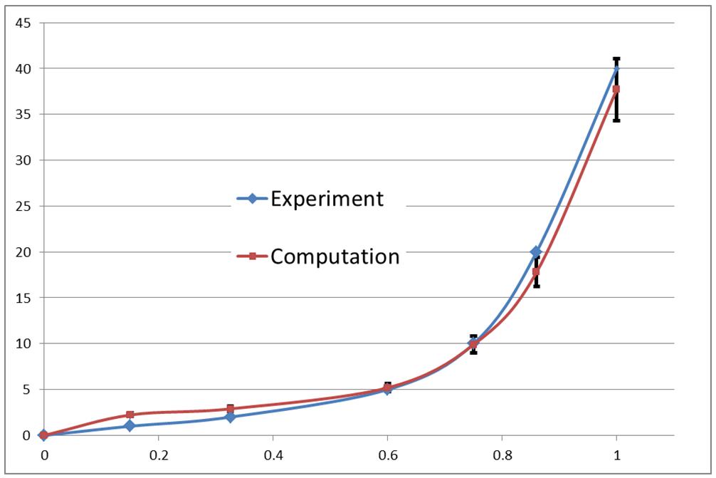Experimental vs computational results