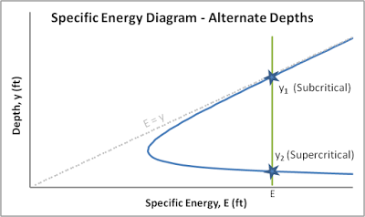 Specific energy diagram alternate depths