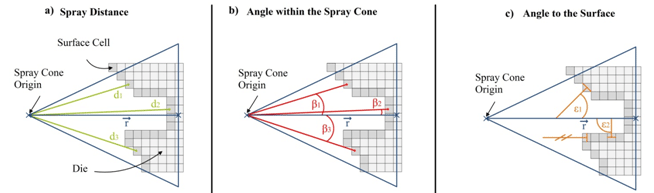 Spray distance and angle