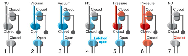Stages of latching valve system