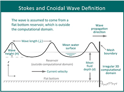 Stokes and Cnoidal wave definition